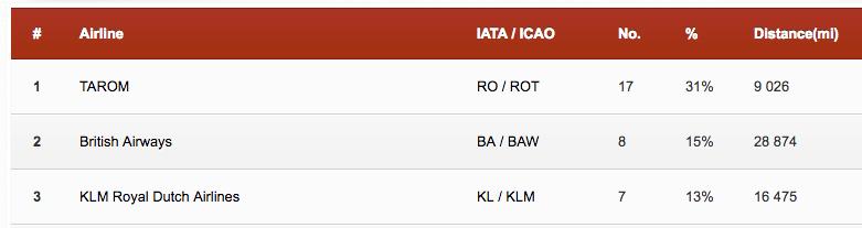 Top 3 companii aeriene cu care am zburat