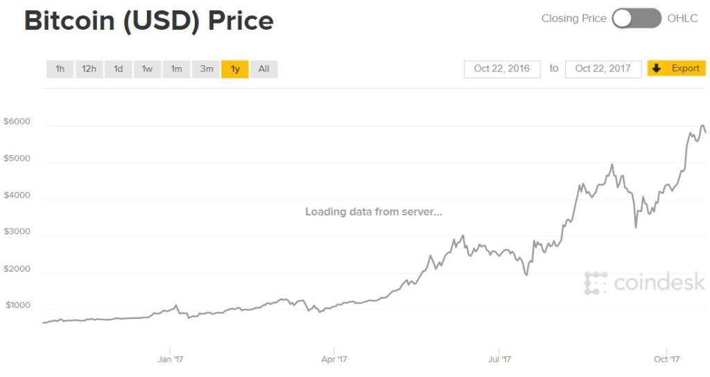 curs bitcoin 2017